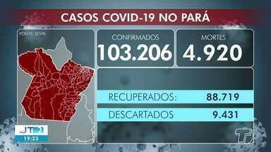 Acompanhe o número de casos positivos de Covid-19 no Pará e em Santarém - Em todo o estado já são mais de 103 mil casos confirmados da doença.