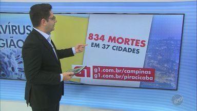 Coronavírus: passam de 22 mil os casos de coronavírus na região da EPTV Campinas - Já foram contabilizadas 834 mortes em 37 das 49 cidades da área de cobertura.