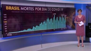 Brasil ultrapassa as 60 mil mortes pelo novo coronavírus - Nesta quarta (1º), o Brasil registrou 1.057 mortes pela Covid-19, segundo o balanço do consórcio dos veículos de imprensa.
