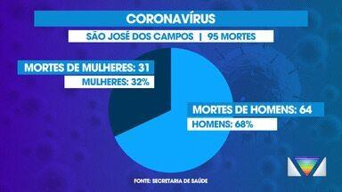 De cada 10 vítimas de Covid-19 em São José dos Campos, sete são homens - Falta de cuidados faz com que homens sejam mais afetados pela doença