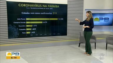 Paraíba tem 48.175 casos confirmados e 1.002 mortes por coronavírus - São 1.218 casos e 25 mortes confirmadas nesta quarta-feira (1º).