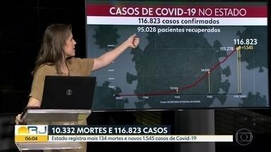 RJ tem 10.332 mortes por Covid-19 - Casos chegam a 116.823.