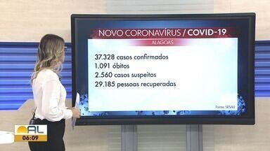 Passa de 37 mil o número de casos de coronavírus em Alagoas - Mortes são 1.091.