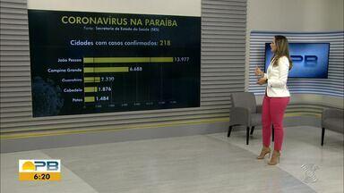Paraíba tem 49.536 casos confirmados e 1.044 mortes por coronavírus - São 1.362 casos e 42 mortes confirmadas nesta quinta-feira (2).