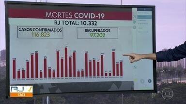 Estado registra 134 mortes por Covid-19 nas últimas 24h - 10.332 pessoas morreram vítimas da Covid-19. Estado tem 116.823 casos da doença.
