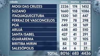 Cidades do Alto Tietê registram mais 19 mortes por Covid-19 - Registros foram divulgados pela Prefeitura nesta quinta-feira (2) a pedido do G1.