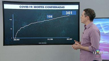 Casos de coronavírus na região em 3 de julho - Já são mais de 300 óbitos confirmados por Covid-19