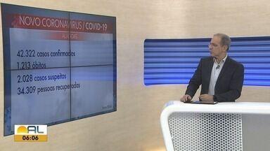 Alagoas registra 798 novos casos confirmados e 21 mortes por Covid-19 em 24 horas - Número total de casos passa de 42 mil.