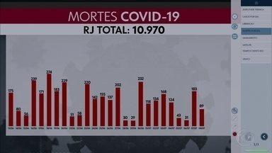 Estado do Rio tem 10.970 mortes registradas por coronavírus - 89 mortes foram confirmadas pelo Estado nessa quarta-feira