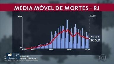 Média móvel no Estado é de 106 mortes por dia - Ao todo são 11.415 mortes no Estado Rio