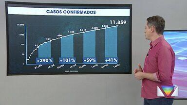 Casos de coronavírus no Vale do Paraíba e região bragantina em 14 de julho - Mais de 400 pessoas morreram por Covid-19 na região