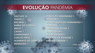 Veja a atualização dos casos e mortes pelo novo coronavírus no Maranhão - Saiba mais informações com os repórteres Elbio Carvalho e Diulia Sousa.