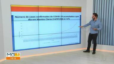 Covid-19: Confira como está o avanço da doença em Montes Claros - O estudo é realizado pela Secretaria de Saúde do município para monitorar o avanço da doença. Conhecer esses dados da doença ajuda a entender melhor o que está acontecendo no momento.