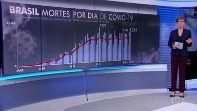 Brasil registra 1.261 mortes por Covid-19 nesta quarta (15) - Os registros de mortes por coronavírus no Brasil desta quarta (15) puxaram a média móvel de sete dias de mortes diárias para 1.067, o novo recorde desde o início da pandemia no país.