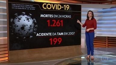Brasil tem 75.568 mortes por Covid, aponta consórcio de veículos de imprensa - A atualização das 8h mostra ainda que o país tem 1.972.072 casos confirmados da doença. A média móvel comparada com 15 dias atrás mostra ainda que as mortes estão subindo em 12 unidades da federação. O levantamento é feito por jornalistas de G1, O Globo, Extra, Estadão, Folha e UOL a partir de dados das secretarias estaduais de Saúde.