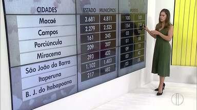 Confira o avanço da Covid-19 no Norte e Noroeste Fluminense - RJ1 traz informações atualizadas do avanço da doença.