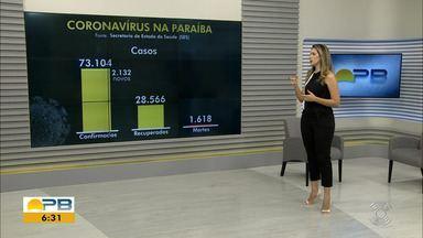 Paraíba tem mais de 73 mil casos confirmados e 1.618 mortes por coronavírus - São 2.132 novos casos e 37 óbitos nas últimas 24h