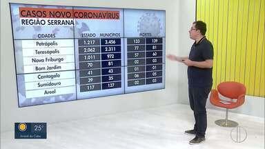 Confira os casos de Covid-19 na Região Serrana do Rio - RJ1 mostra o avanço da doença na Serra do RJ.
