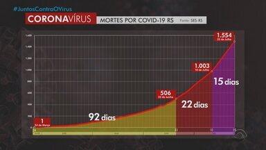 Com 60 mortes registradas em 24h, RS tem 1.554 óbitos e 59,1 mil infectados por Covid-19 - Mais de dois mil casos foram registrados. Taxa de recuperados está em 84%.