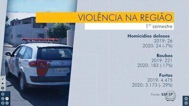 Primeiro semestre tem queda nos índices criminais - Dados foram divulgados pela Secretaria de Segurança Pública.