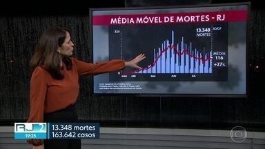 Média Móvel mostra tendência de aumento do número de mortes no estado do Rio - Média ficou em 116 mortes por dia, nos últimos sete dias; e , na comparação com 14 dias atrás, o aumento foi de 27%. Esse índice acima de 15% na variação indica uma tendência de crescimento no número de óbitos.