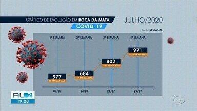 Município de Boca da Mata tem o maior índice de contaminação do interior de Covid-19 - Cidade saiu do 38º lugar para o topo da lista em três meses.
