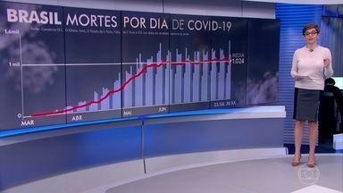 Brasil registra 1.189 mortes por Covid-19 nesta quinta-feira (30) - A média móvel de sete dias suavizou um pouco no Brasil, mas o país segue no patamar de mais de mil mortes diárias pelo novo coronavírus há quase dois meses.