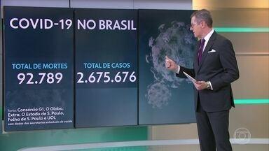 Brasil registra 92.789 mortes pelo coronavírus e mais de 2,6 milhões de casos da doença - Os dados foram divulgados no início da tarde pelo consórcio de veículos de imprensa.
