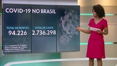 Brasil tem 94.226 mortes por Covid e mais de 2,7 milhões de casos - País teve média de 1.011 vítimas por dia na última semana, aponta consórcio da imprensa.