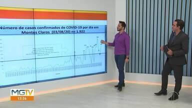 Covid-19: Montes Claros tem 1.922 casos e 31 mortes por coronavírus nessa terça-feira (04) - Os dados são do último boletim epidemiológico, divulgado nesta segunda-feira (3), que também contabiliza 1.085 curados.