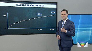Casos de coronavírus no Vale do Paraíba e região bragantina em 4 de agosto - Acompanhe a evolução dos casos de Covid-19 na região