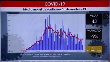 Pernambuco tem mais 247 casos de coronavírus e 29 mortes - São, ao todo, 105.381 casos e 6.970 mortes.