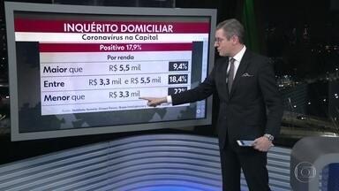 Pesquisa comprova que os mais pobres são mais afetados pela Covid-19 - Estudo estima que pelo menos 17,9% da população adulta da capital já tenha sido infectada pelo novo coronavírus.
