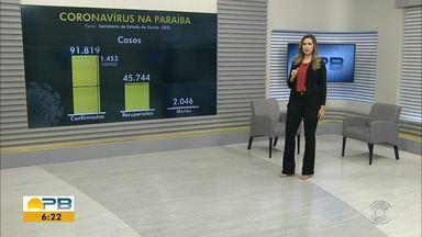 Paraíba tem quase 92 mil casos confirmados e 2.046 mortes por coronavírus - Dados são das últimas 24h