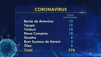 Veja o balanço de casos da Covid-19 em cidades da região de Itapetininga - Veja o balanço de casos da Covid-19 em cidades da região de Itapetininga (SP).