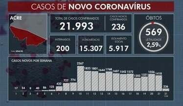 Mais 4 mortes por Covid-19 são confirmadas e total chega a 569 - Mais 4 mortes por Covid-19 são confirmadas e total chega a 569