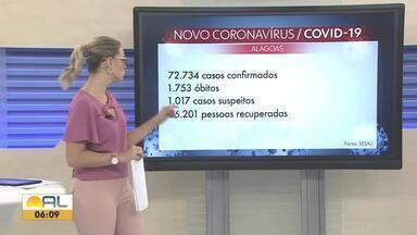 Alagoas tem 72.734 casos confirmados de Covid-19 - Número de óbitos chegou a 1.753.
