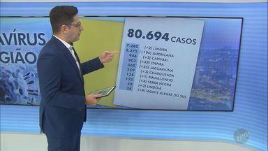 Região de Campinas tem 80.694 casos confirmados de coronavírus - O número de mortes causadas por Covid-19 chegou a 2.454.