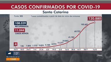 SC registra 1.797 mortes e passa dos 120 mil casos confirmados - SC registra 1.797 mortes e passa dos 120 mil casos confirmados