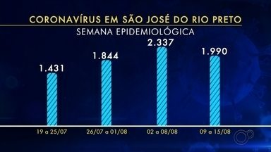 Confira as últimas notícias sobre o coronavírus em Rio Preto - São José do Rio Preto (SP) contabiliza 13.752 casos confirmados de coronavírus e 335 mortes causadas pela doença. Os números foram divulgados nesta segunda-feira (17). Confira as últimas notícias sobre a Covid-19.