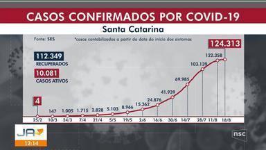 Santa Catarina contabiliza 124.313 diagnosticados com Covid-19 e 1.883 mortes - Santa Catarina contabiliza 124.313 diagnosticados com Covid-19 e 1.883 mortes