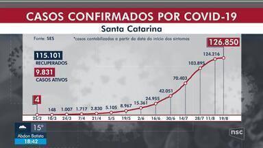 SC tem 126.850 casos de Covid e 1.918 mortes - SC tem 126.850 casos de Covid e 1.918 mortes