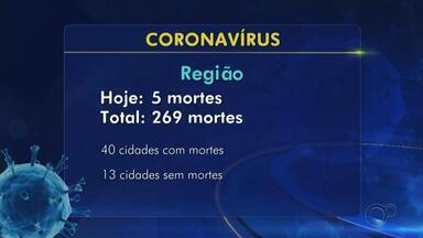 Confira o balanço de mortes e casos confirmados de coronavírus na região de Itapetininga - Confira o balanço de mortes e casos confirmados de coronavírus na região de Itapetininga (SP).