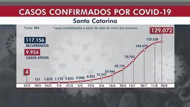 SC tem 129.072 casos de Covid-19 e 1.960 mortes - SC tem 129.072 casos de Covid-19 e 1.960 mortes