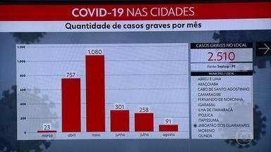 Pernambuco registra mais 1.748 novos casos e 21 óbitos pela Covid-19 - Ao todo, estado soma 127.287 confirmações e 7.614 mortes de pacientes infectados pelo novo coronavírus.