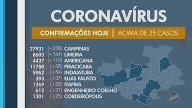 Covid-19: região de Campinas tem 31 novos óbitos nesta terça-feira (1); veja atualizações - Região chega a 97.968 casos confirmados, e já teve 2.290 óbitos.