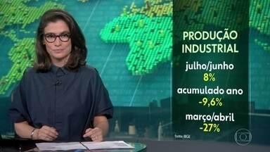 Produção industrial cresce 8% em julho na comparação com o mês anterior - Mas mesmo com a terceira alta seguida, o setor ainda acumula perda de 9,6% no ano.