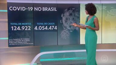 Brasil se aproxima de 125 mil mortes e tem mais de 4 milhões de casos de Covid - O Brasil tem 124.922 mortes por coronavírus confirmadas até as 13h desta sexta-feira (4), segundo levantamento do consórcio de veículos de imprensa a partir de dados das secretarias estaduais de Saúde.