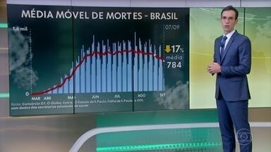 Brasil ultrapassa 127 mil mortes por Covid; curvas estão em queda em 17 estados - Pela 2ª vez, média móvel de óbitos caiu no país. Nº de infectados ultrapassa 4,1 milhões.