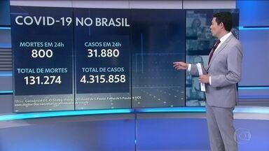 Brasil registra 800 mortes por Covid em 24 horas e passa de 131 mil - Média móvel é de 721 óbitos por dia na última semana e aponta queda.